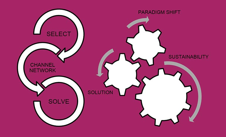 venture-selection-process